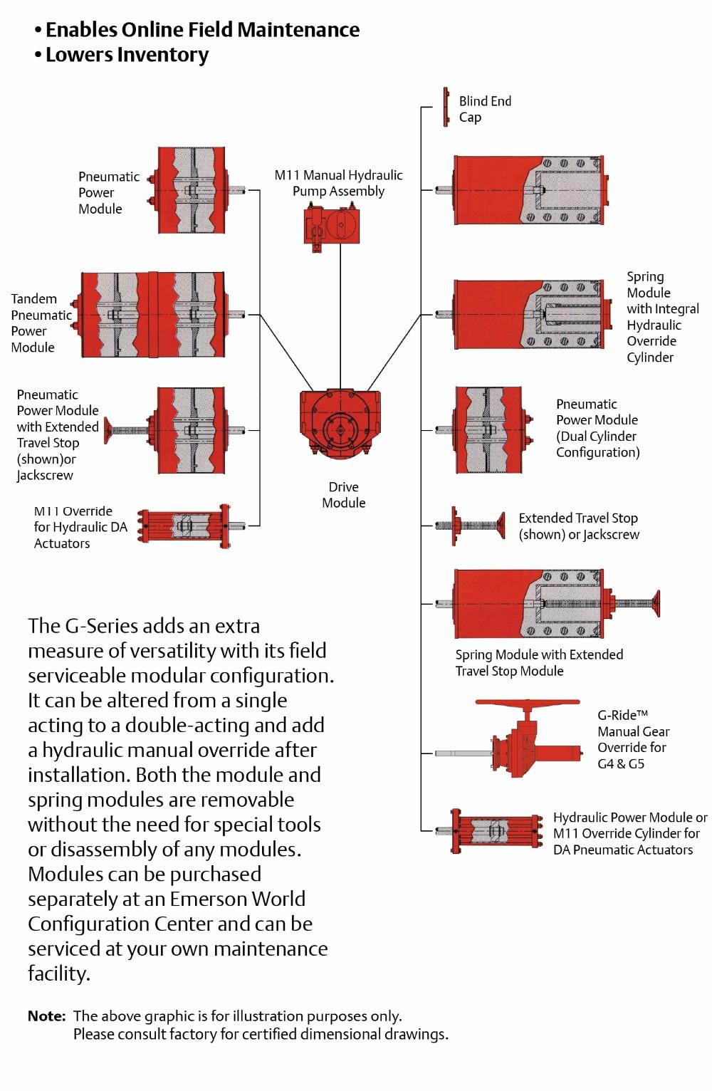 Bettis g series module chart